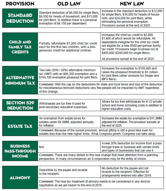 Snapshot of the 2017 Tax Cuts and Jobs Act